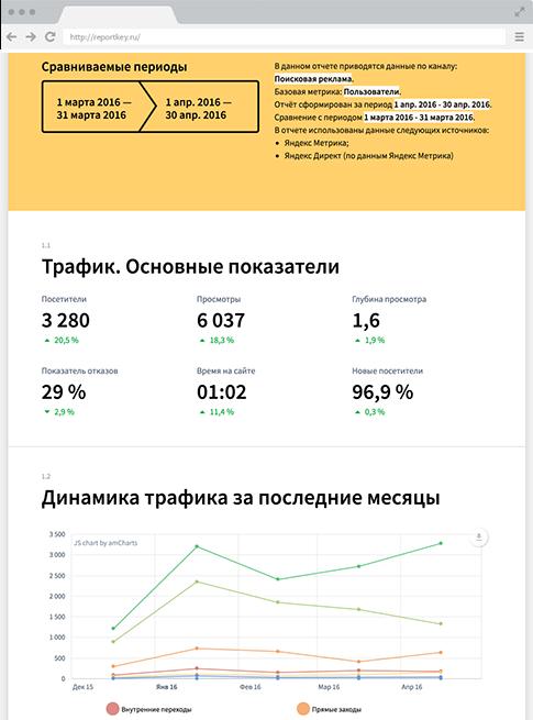 Автоматизация рекламы яндекс директ как разрекламировать мой сайт